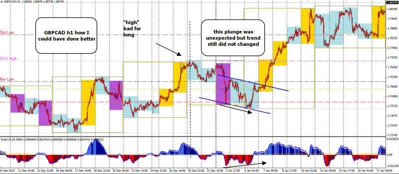 2014 jan  gbpcad rereview how i could have done better 251214