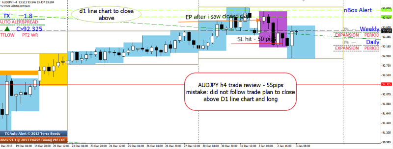 week1 audjpy trade review did not follow trade plan 030113