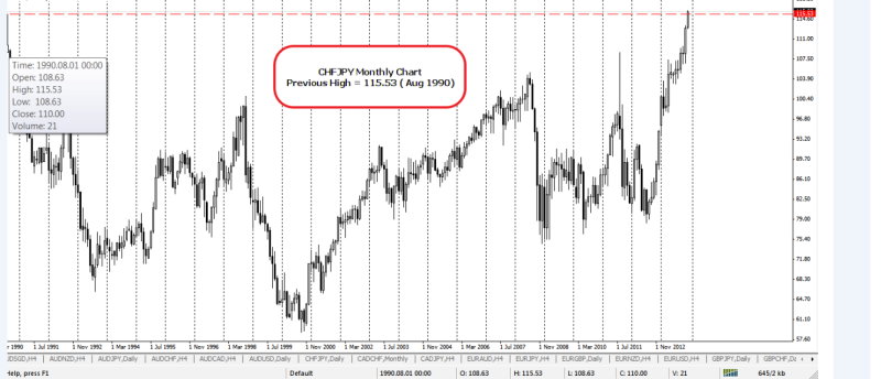 week14 Chfjpy monthly chart 115.53 111213