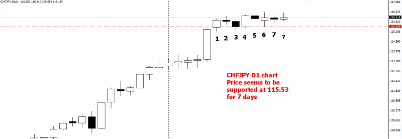 week15 chfjpy support at 11553 for 7 days 181213