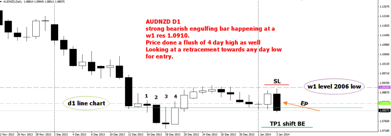 week2 AUDNZD D1 trade plan strong resistance proven 050114