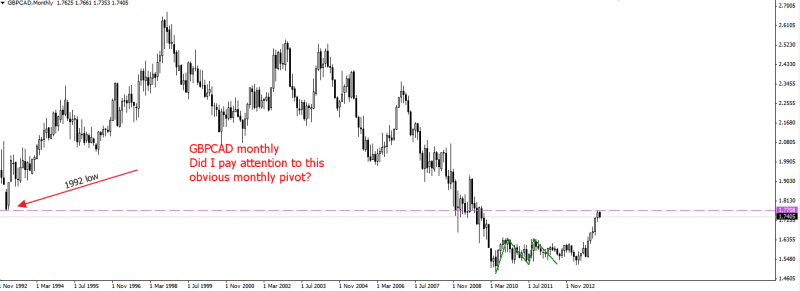 week2 gbpcad obvious 1992 low pivot missed 060114
