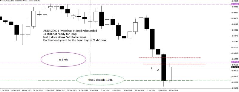 week4 audnzd big 13TL hit pending 2 xh1 bear trap as ctt 190114