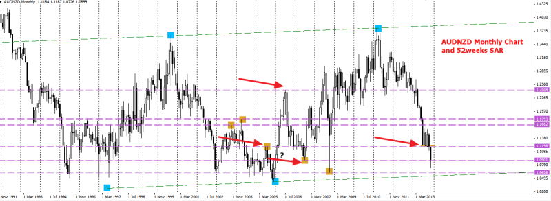 week51 audnzd monthly big picture showing w1 res level 261213