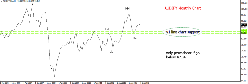 week52 AUDJPY big picture 291213