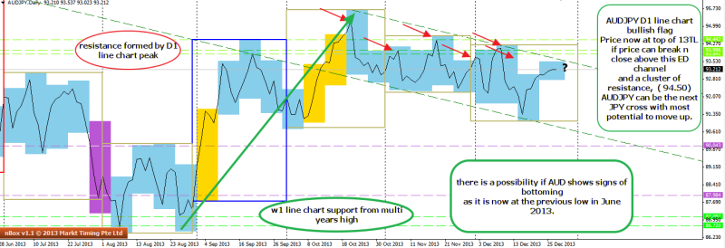 week52 AUDJPY D1 line chart potential completion of bullish flag 291213