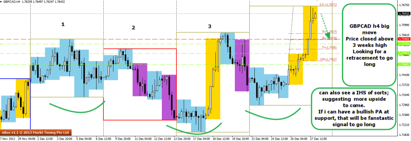 week52 gbpcad big move looking for retracement 291213
