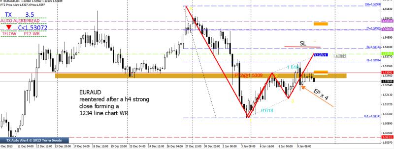 week2 euraud short 3rd time 100114
