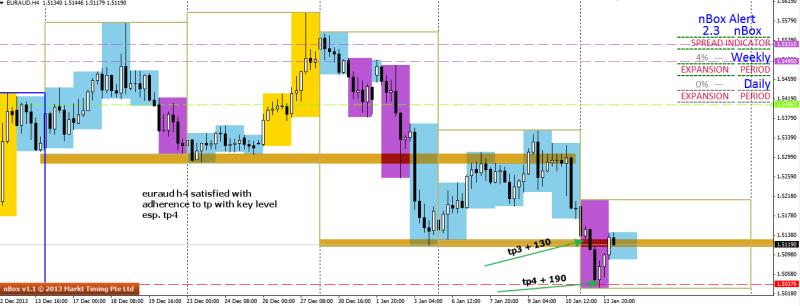 week3 euraud trade outcome plus 130 plus 190 140114
