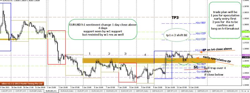 week3 eurusd h1 trade plan for ihs 140114