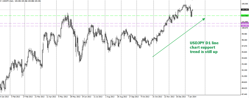 week3 USDJPY d1 line chart support 150114
