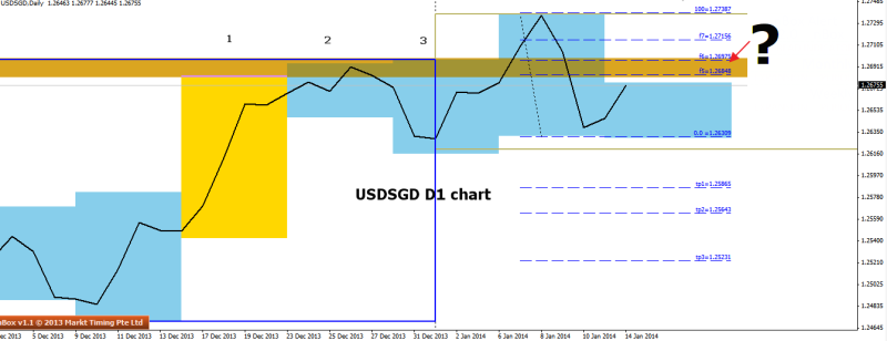 week3 usdsgd h4 hns but no resistance 140114