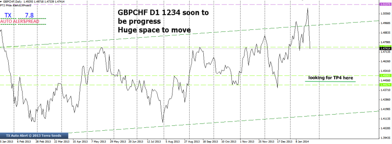 week4 gbpchf d1 ed channel big picture 250114