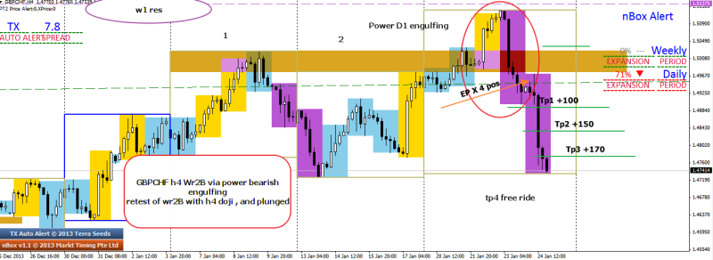 week4 gbpchf wr2b power engulfing one good trade 250114