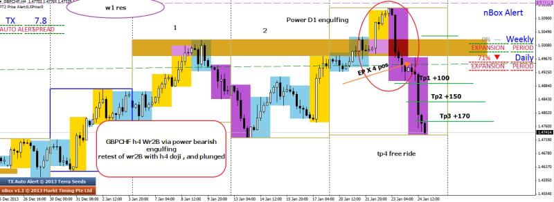 week4 gbpchf wr2b power engulfing one good trade 250114