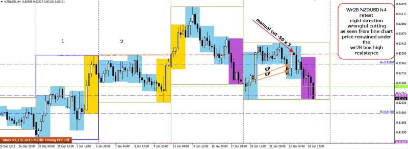 week4 nzdusd h4 trade outcome minus 50 x 3 250114