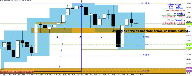 week4 usdjpy continue holding 180114