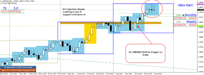week4 usdsgd hns no trigger no trade 250114
