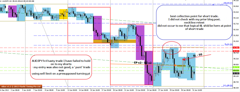 week5 audjpy h4 short trade hasty entry bad exit 010214