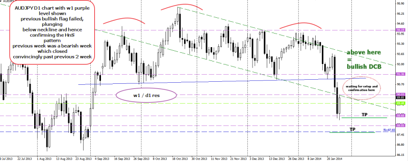 week5 audjpy hns completed looking for neckline retest 270114