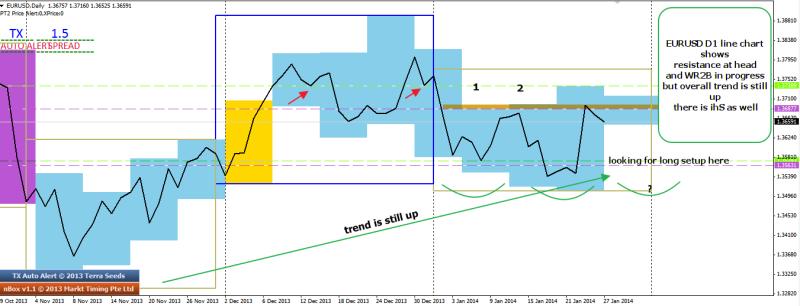 week5 d1 eurusd line chart ihs wtt 270114