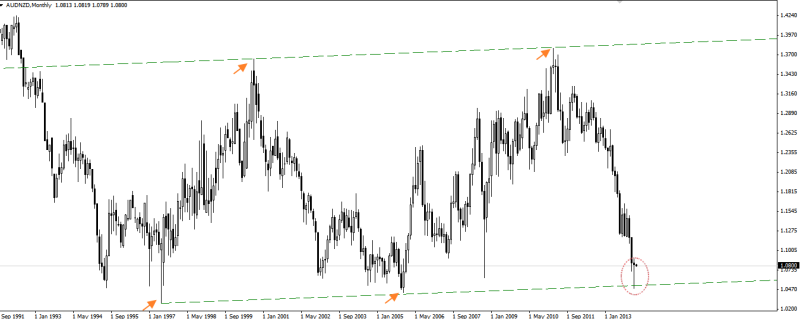 audnzd monthly chart 030214