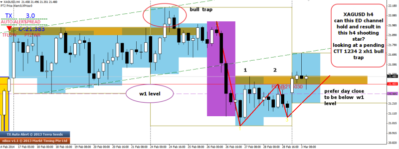week10 XAGUSD bearish 1234 2 xh1 continuation 030314