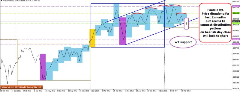 week16 Footsie w1 line chart distribution pattern ED channel 130414