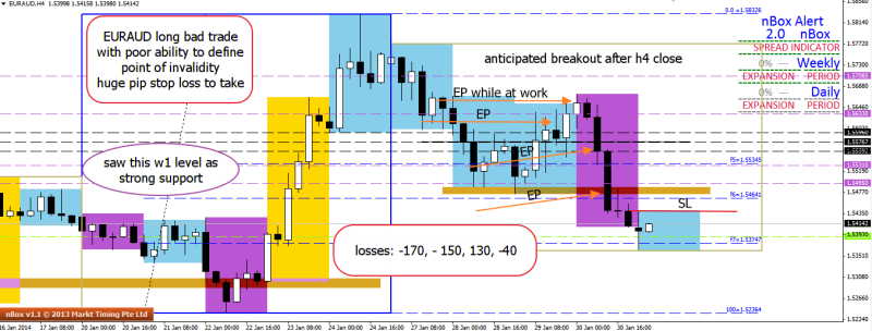 week5 EURAUD very poor trade and outcome 310114
