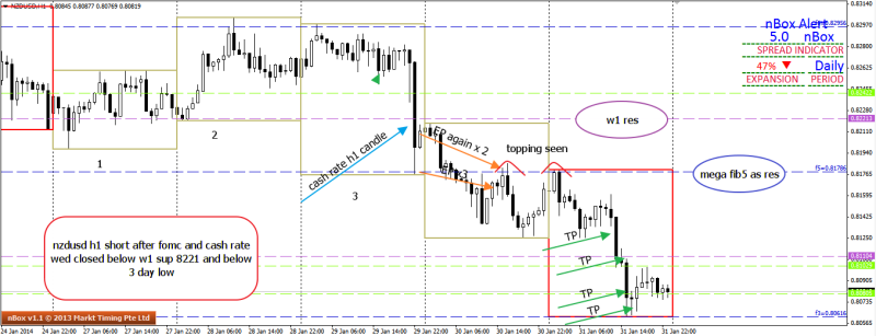 week5 nzdusd shorting after day close after fomc n cash rate 010214