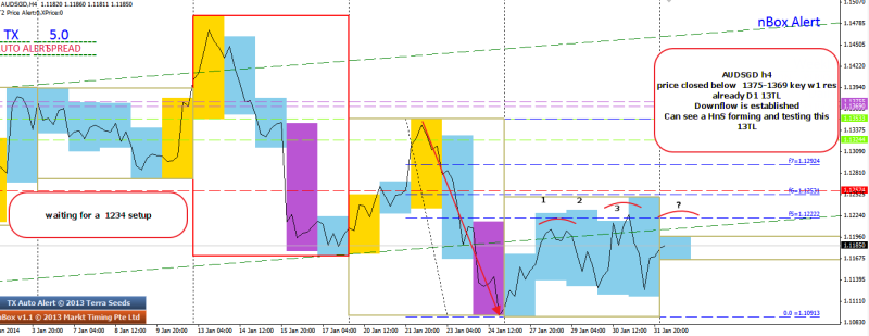 week6 audsgd head and shoulder as reversal pattern to retest D1 13TL 030214