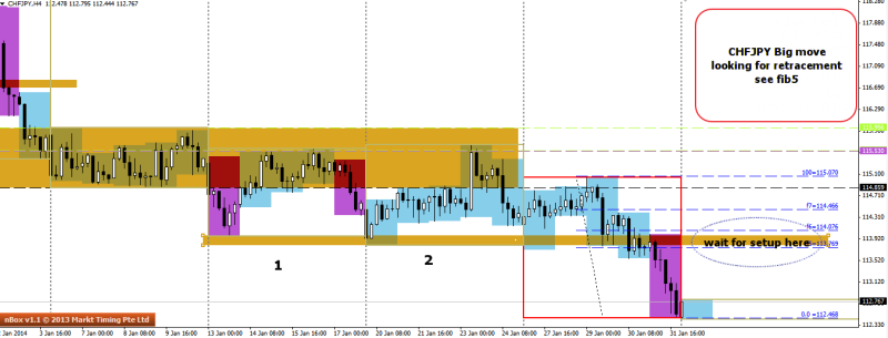 week6 chfjpy big move waiting for retracement 030214