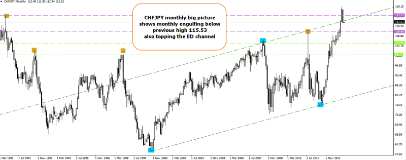 week6 CHFJPY monthly bearish engulfing 030214