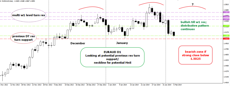 week6 EURAUD D1 at neckline support now 060214