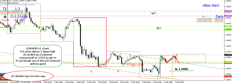 week6 euraud h1 action plan trades taken small 1234 seen 070214