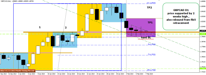 week6 GBPCAD D1 support found hammers 070214