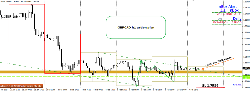 week6 gbpcad h1 action plan 1234 retest 070214