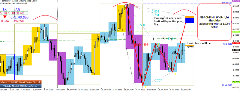 week6 gbpchf h4 rs appearing looking to early sell limit at bb 010214