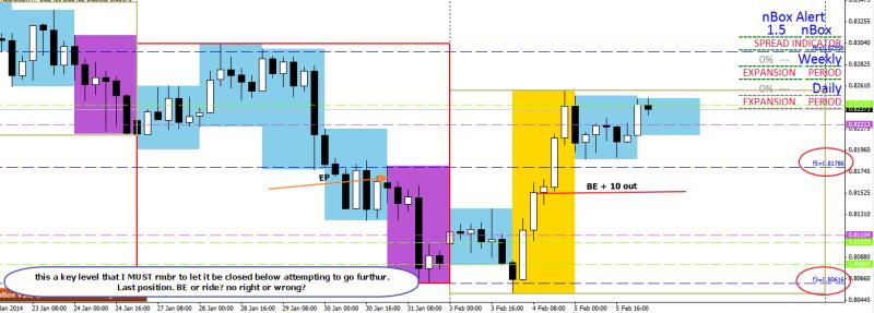 week6 nzdusd last pos  be 10 trade outcome 060214
