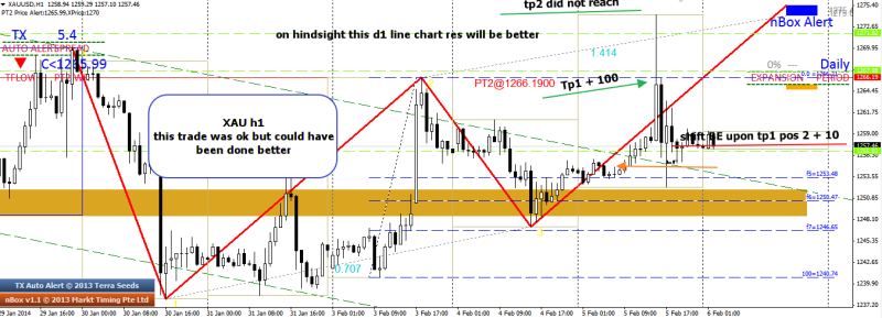 week6 xau h1 trade outcome could have done better 060214
