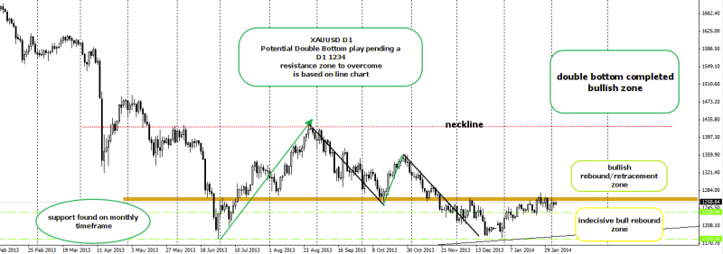 week6 xauusd d1  potential double bottom play 050214