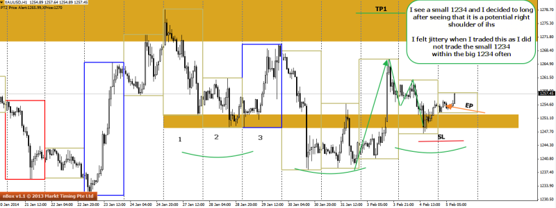 week6 xauusd h1 small 1234 the right shoulder 050214