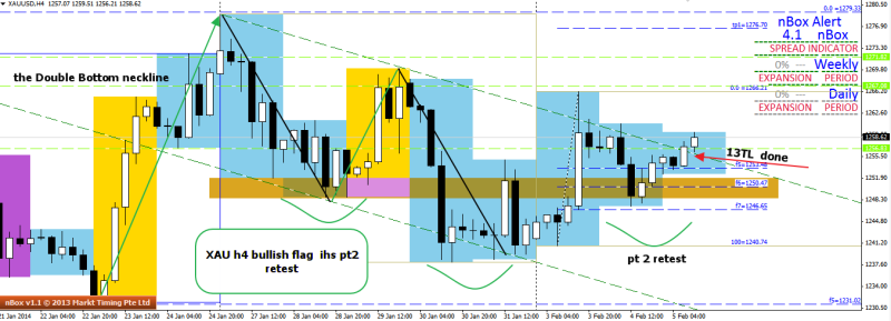 week6 xauusd h4 bullish flag with ihs breakout 050214