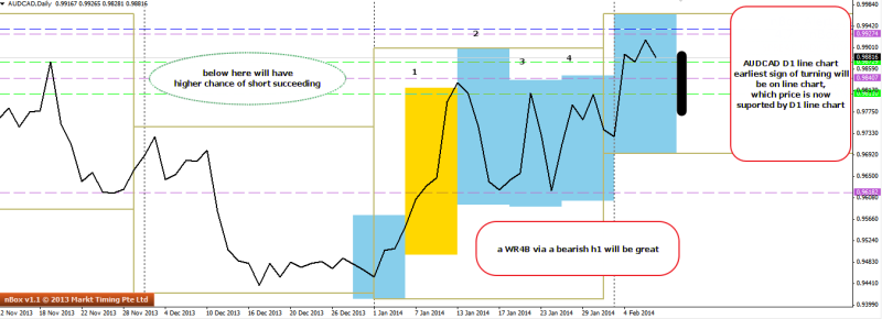 week7 audcad d1 potential wr4b setup 080214