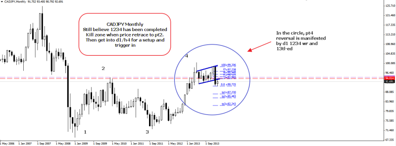 week7 CADJPY Monthly 1234 completed waiting for retrace 150214