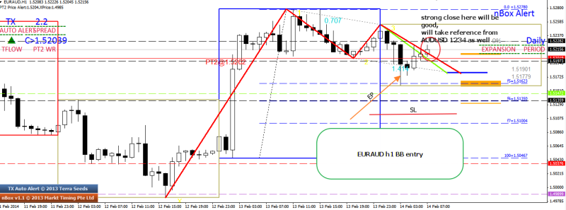 week7 euraud 1234 bb entry 140214