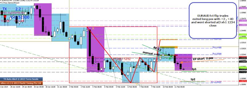 week7 euraud flip trade 110214