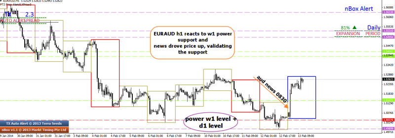 week7 euraud h1 validates identified w1 power support with aud news 130214