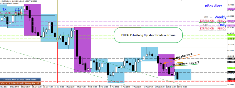 week7 euraud h4 flip trade outcome 120214