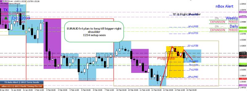week7 euraud h4 plan to long towards right shoulder 140214